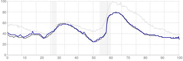 Ogden, Utah monthly unemployment rate chart